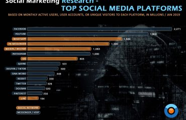 Social media marketing audit: top social media platforms