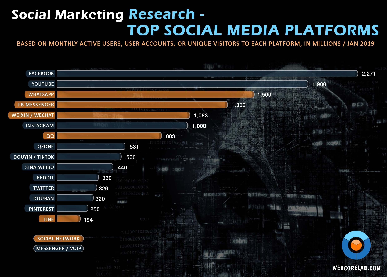 Social media marketing audit: top social media platforms