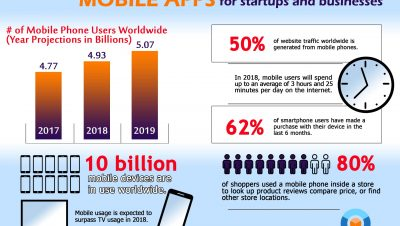 Importance of mobile application development for business