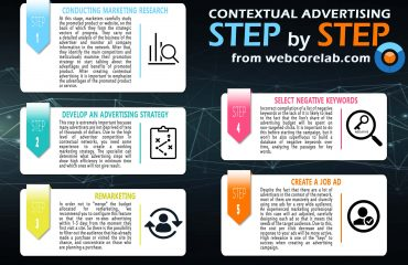 Context aware advertising: step by step explanation