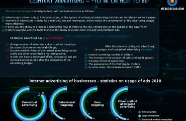 Importance of context in advertising for your business