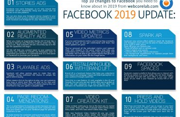 Every effective Facebook marketing agency use these Updates