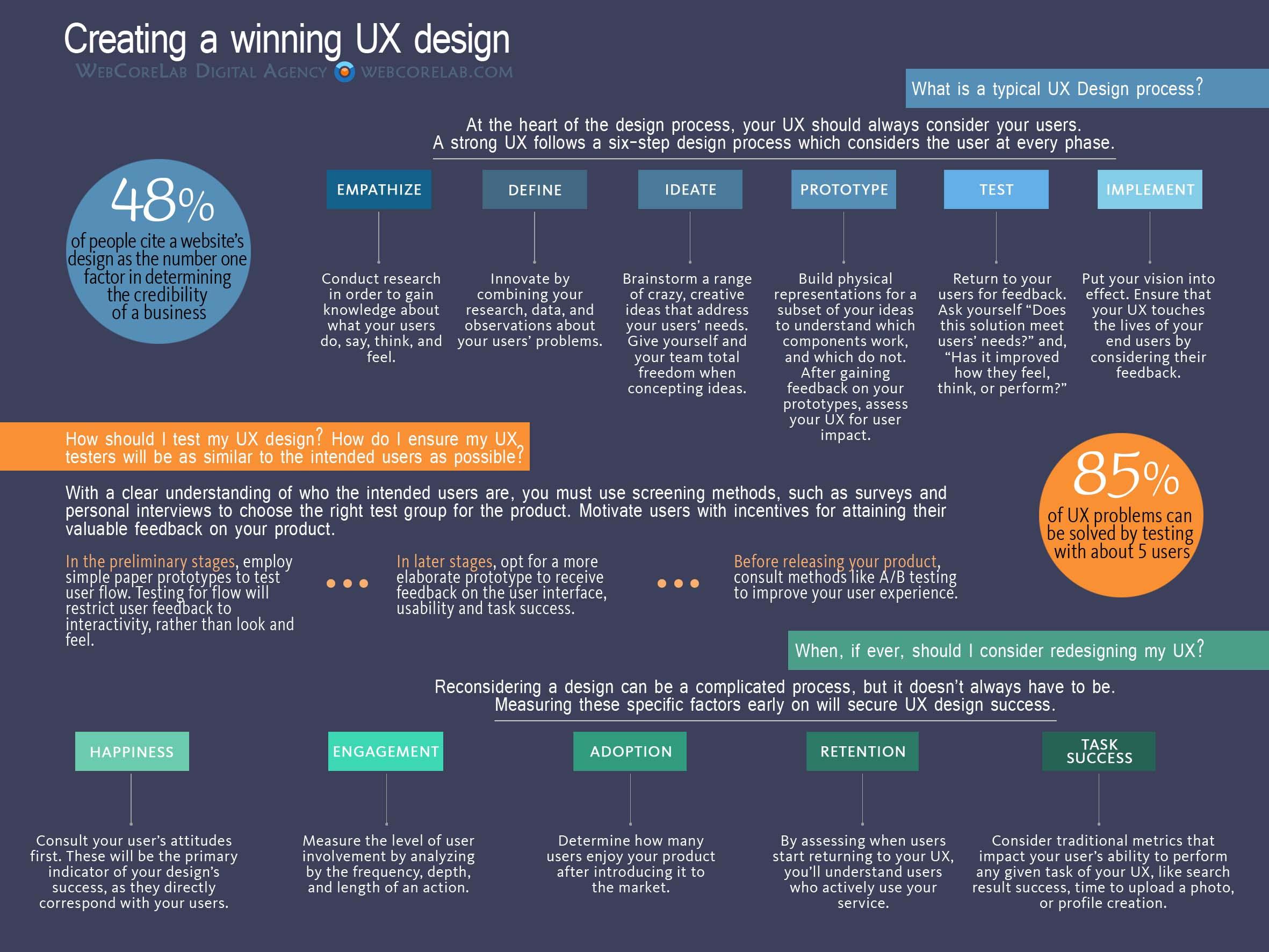 Creating a winning UX design