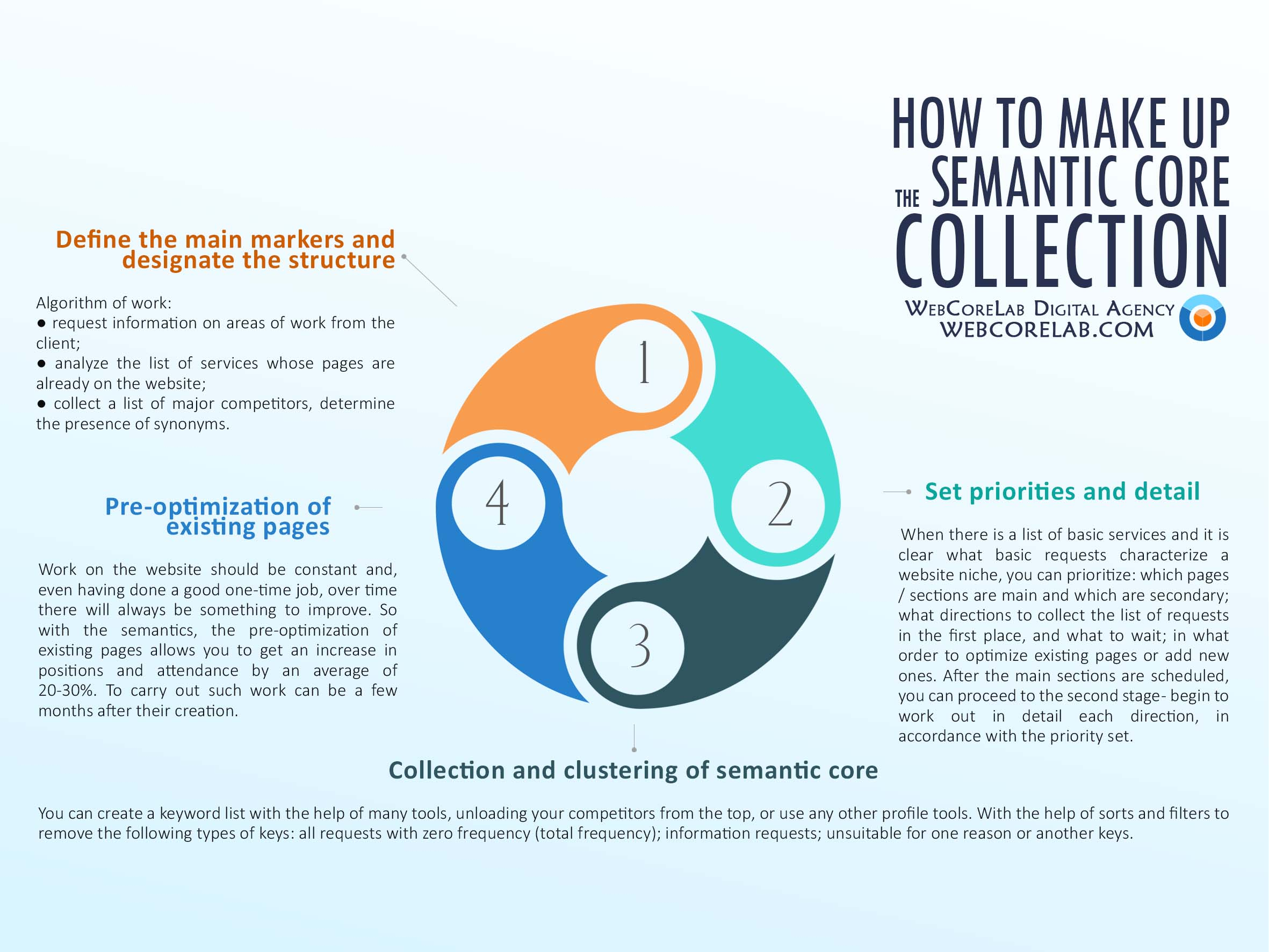 How to make up the semantic core collection