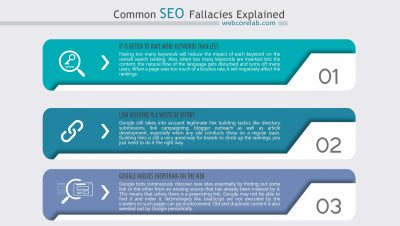 Misconceptions about the principles of SEO optimization