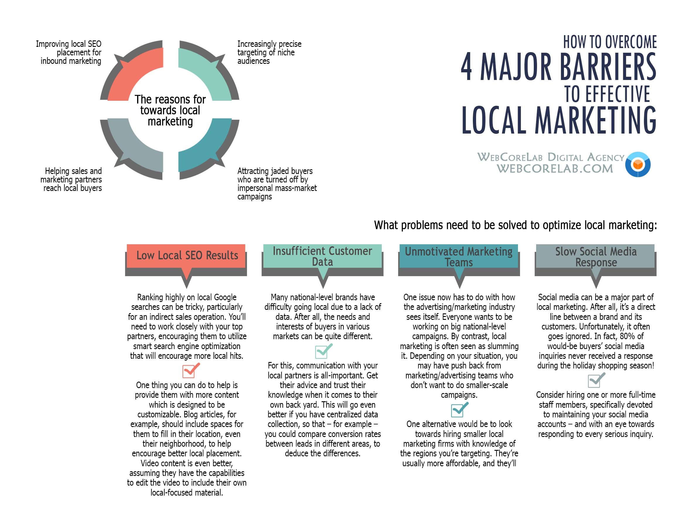 How to overcome barriers to effective local marketing