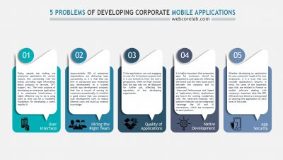 Features of mobile applications development for corporate use