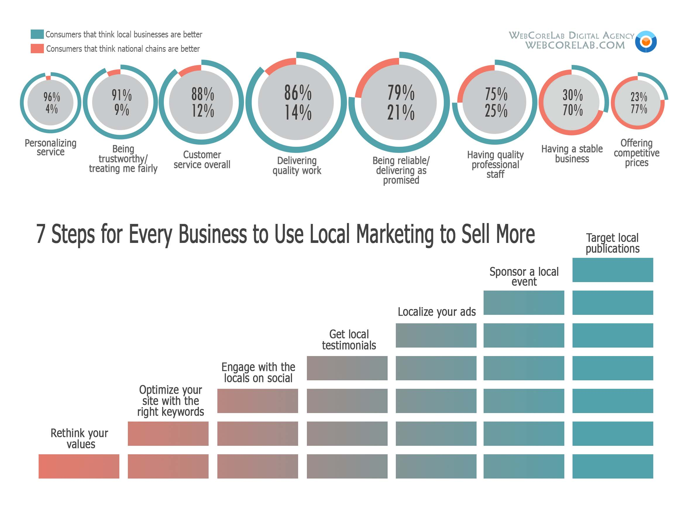 7 steps to use local marketing to sell more