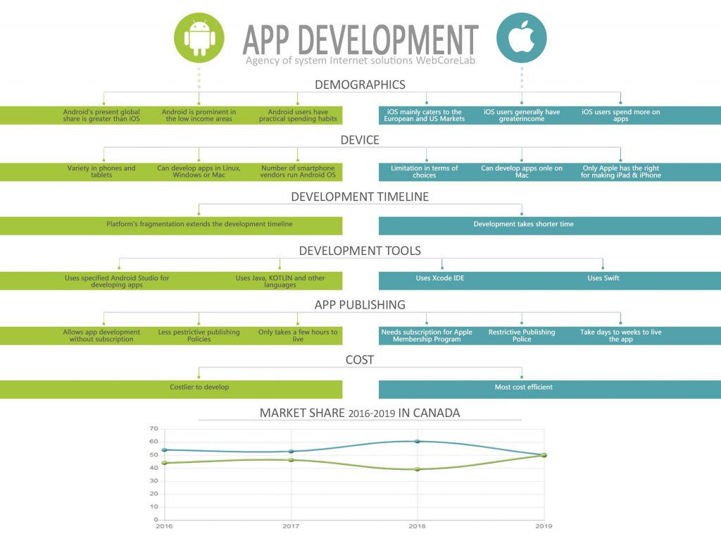 Differences in the development of apps for Android and iOS