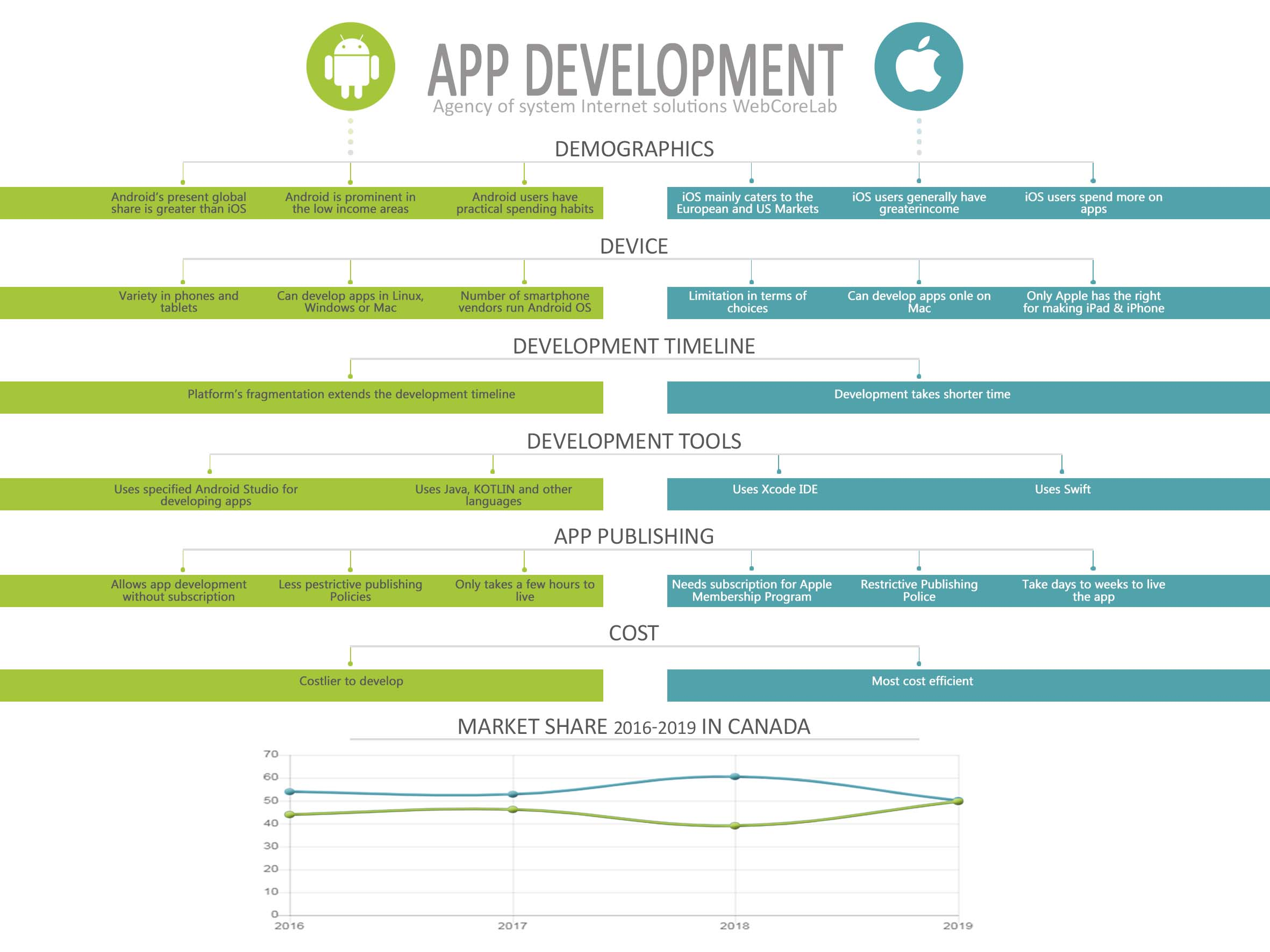 Primary features of Android and iOS Apps Development
